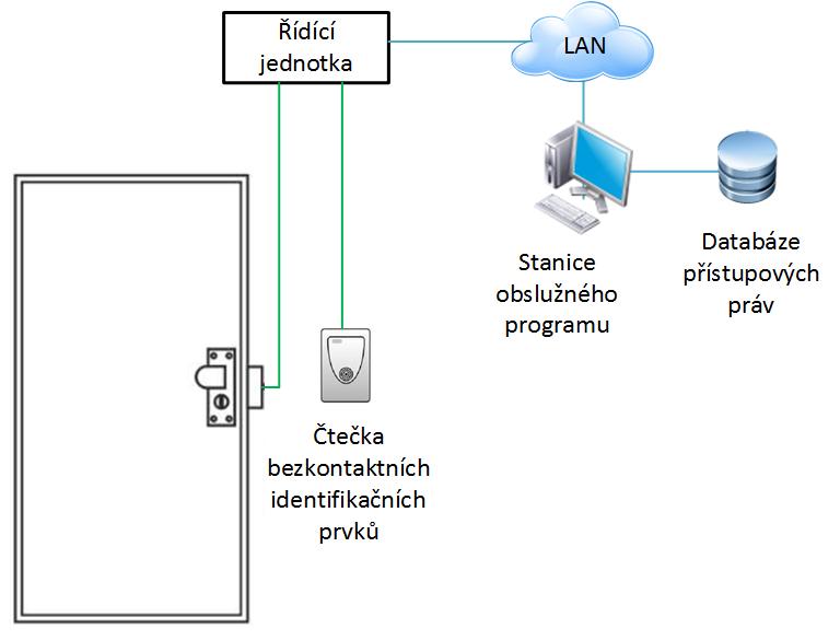 Ukázka způsobu zapojení přístupového systému.
