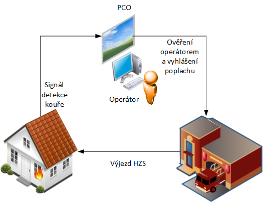 Jednoduché schéma znázorňuje stavbu, ve které vznikl požár, ten zaznamenalo čidlo a systém EPS vyslal signál na PCO. Operátor poplach ověří a zajistí výjezd hasičského záchranného sboru k příslušnému objektu.
